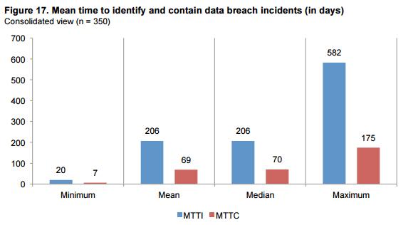 MTTD Chart