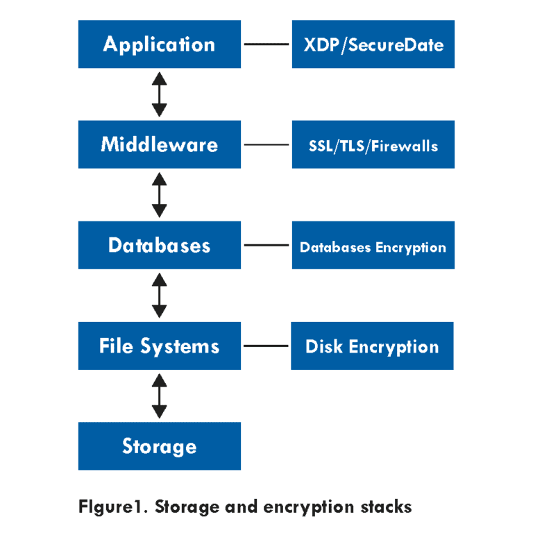 encryption-stacks-figure-1