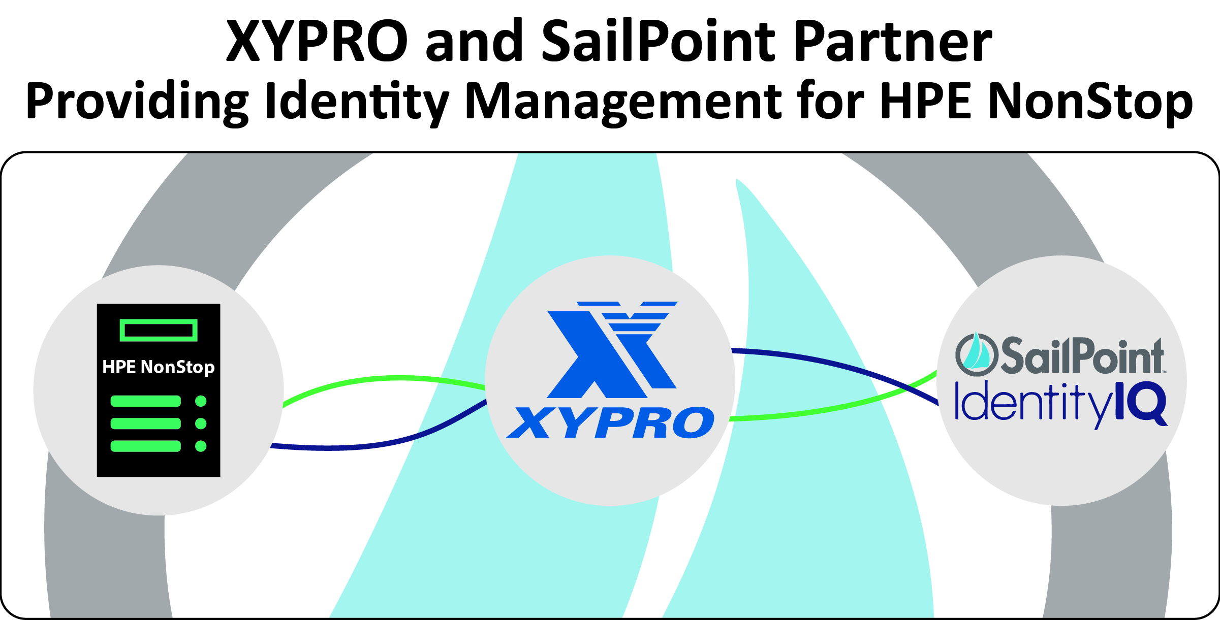XYPRO and SailPoint Partner to Provide Identity Management