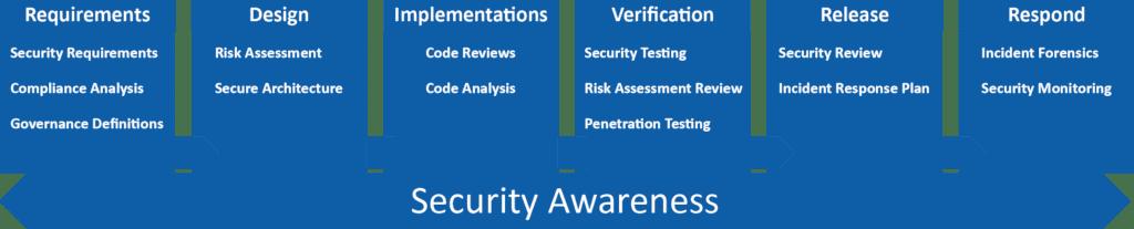 Secure Application Design